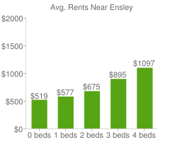 Graph of average rent prices for Ensley